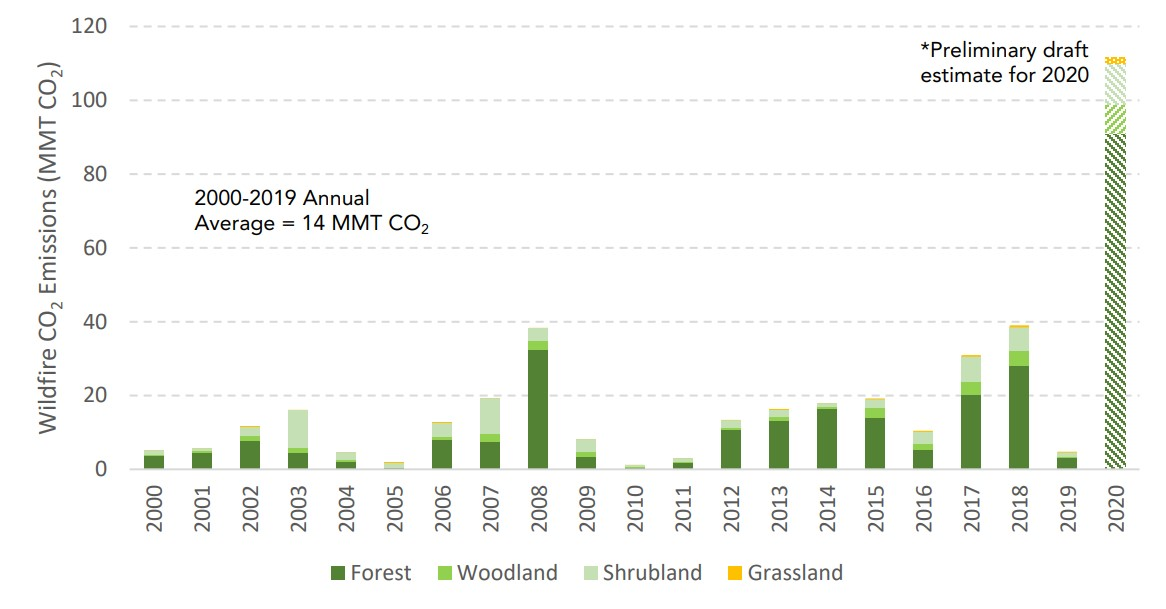 bar graph shows wildfire emissions from 2000-2020. From 2000-2019 the annual average was 14 million metric tons of carbon dioxide. 2020's preliminary draft estimate is over 110 million metric tons.