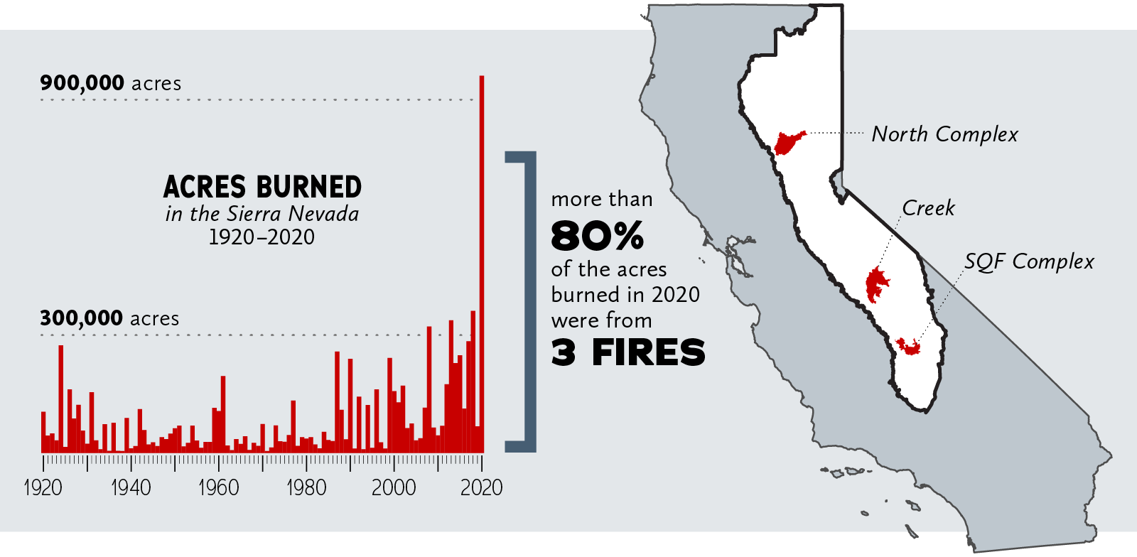 Graph showing acres burned in the sierra nevada from 1920 to 2020. All years hover below or slightly above 300,000 acres. 2020 surpasses 900,000 acres. More than 80% of the acres burned in 2020 were from 3 fires: North Complex, Creek, and SQF Complex fires, all of which are large enough to be seen on a small map of california.